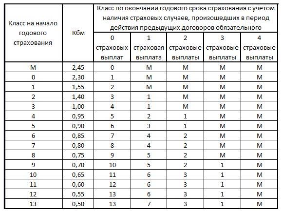 Таблица, увязывающая количество допущенных водителем за год аварий