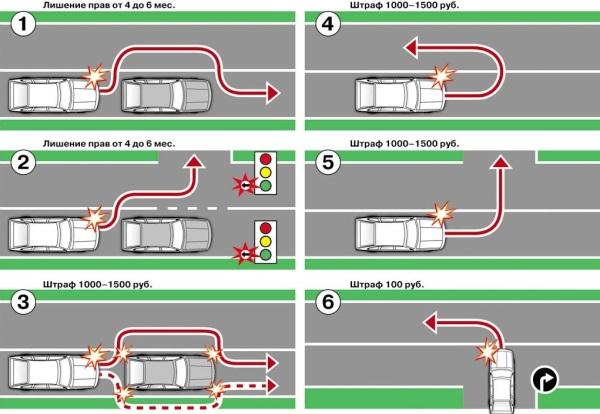 В каких случаях не считается пересечение сплошной полосы на трассе