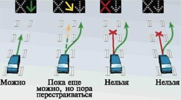Правила движения по реверсивной полосе.
