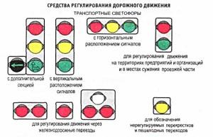 Значение сигналов светофора.