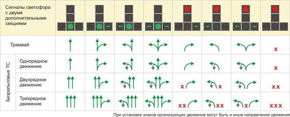 Значение и направление движения на светофоре.