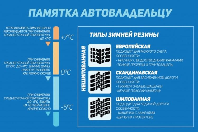 При какой температуре нужно менять резину на зимнюю