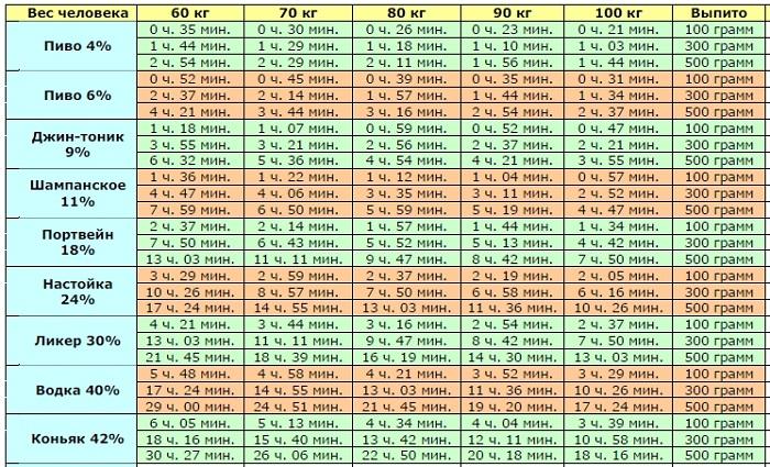 Таблица определения опьянения человека от массы тела и выпитого вида алкоголя.