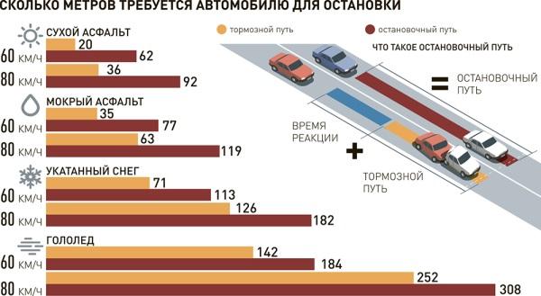 Правила выбора дистанции между автомобилями в разные сезоны года.