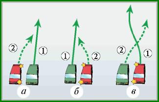 ПДД 8.4 перестроение и маневрирование ТС на проезжей части