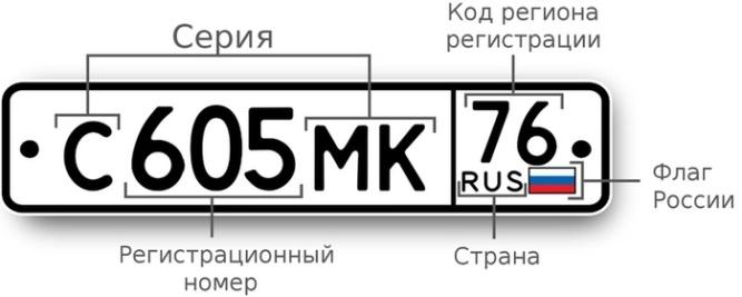 Расшифровка государственного номера автомобиля.