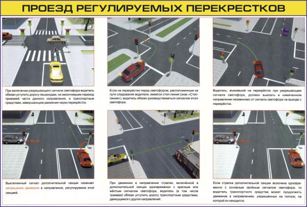 Правила проезда регулируемых перекрестков.