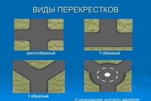 Виды дорожных перекрестков.