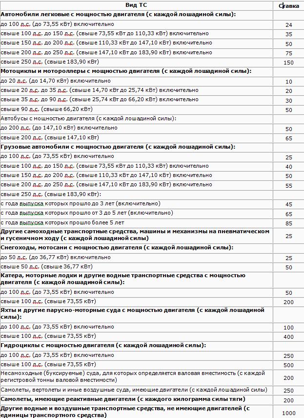 Таблица размера налоговых ставок